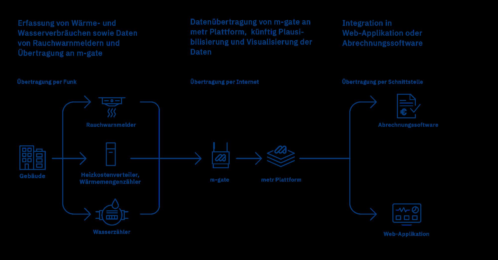 Eine Prozessgrafik der Funktion unserer Lösung für das digitale Submetering.