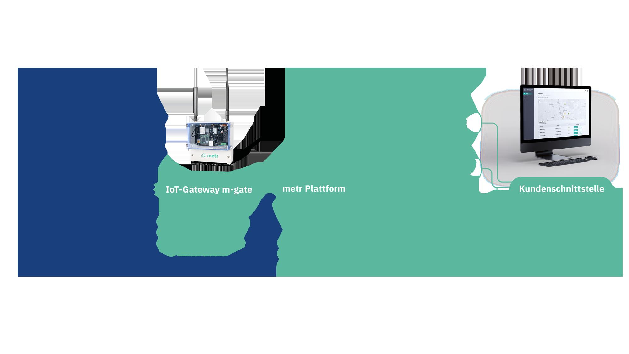 Eine Prozessgrafik der Funktion unserer Gebäudemanagement-Plattform.