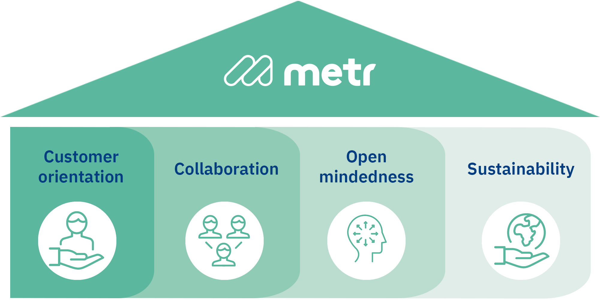 The metr values are composed of customer orientation, collaboration, open mindedness and sustainability.