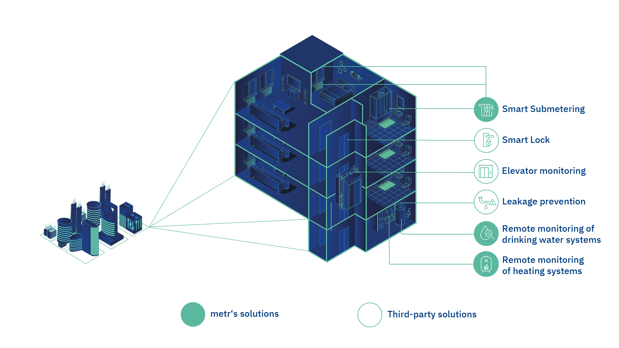 The graphic shows our platform solution.